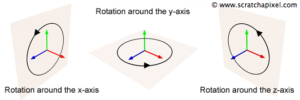 Figure 5: Coordinate frame showing the separated axis rotations